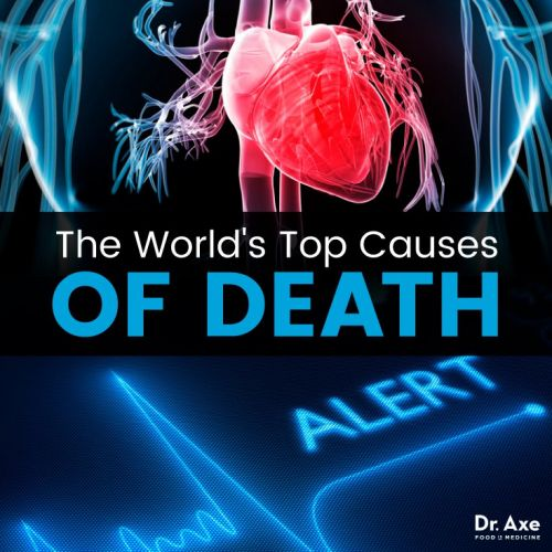 Top Causes of Death Worldwide