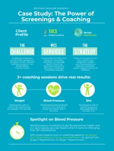 Case Study: The Power of Screenings and Coaching for Diverse Employee Populations