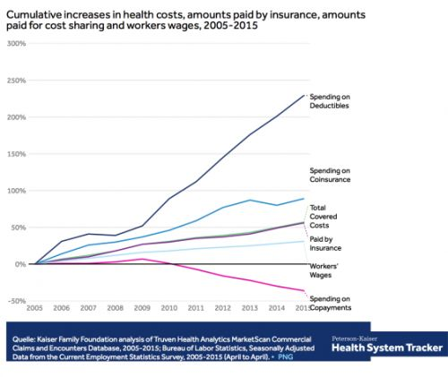 Why Your Health Care Costs Are Out of Control, in One Graph
