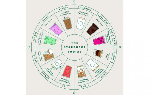 The 2019 Starbucks Zodiac Drink Recommendation Wheel Makes Me Wish I Were A Capricorn