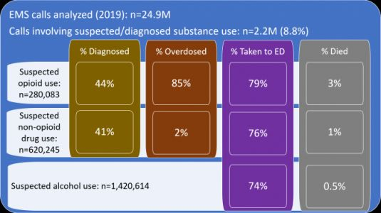 Monitoring EMS data for substance use