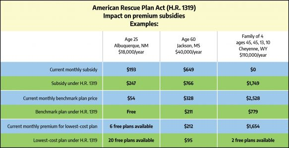 How the American Rescue Plan Act would boost marketplace premium subsidies